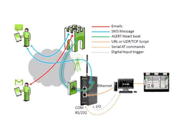 Remote Access Program On-Demand System Monitoring and Control